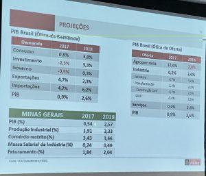 Projeções da Fiemg para a economia do Brasil e de Minas em 2017 e 2018